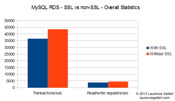 rds with ssl 1