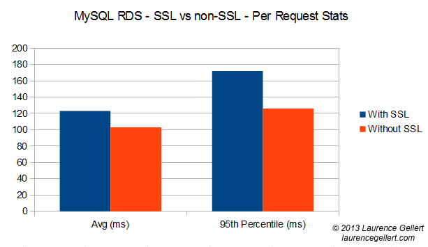 rds with ssl 2