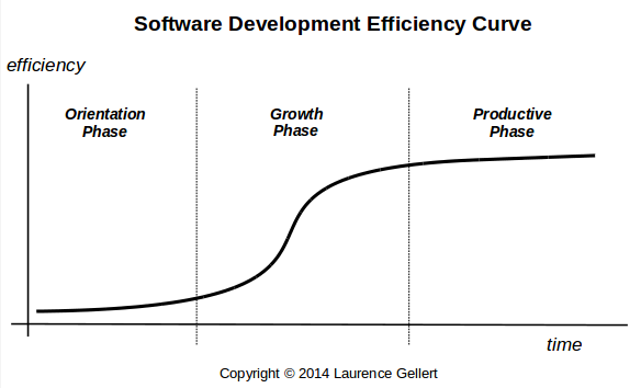 Software Maintenance Efficiency Curve
