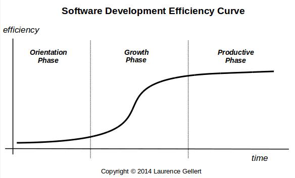 Software Maintenance Efficiency Curve
