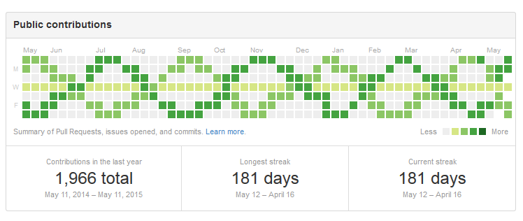 my faked out github contributions