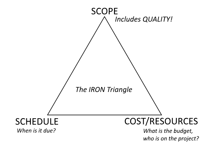 iron_triangle